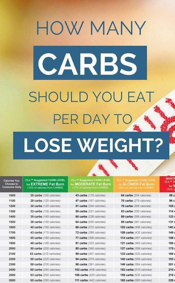 How Many Carbs Are in a Low-Carb Diet?