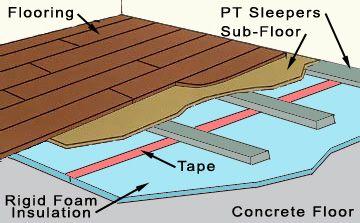Insulated Concrete Floor Detail Architectural Details