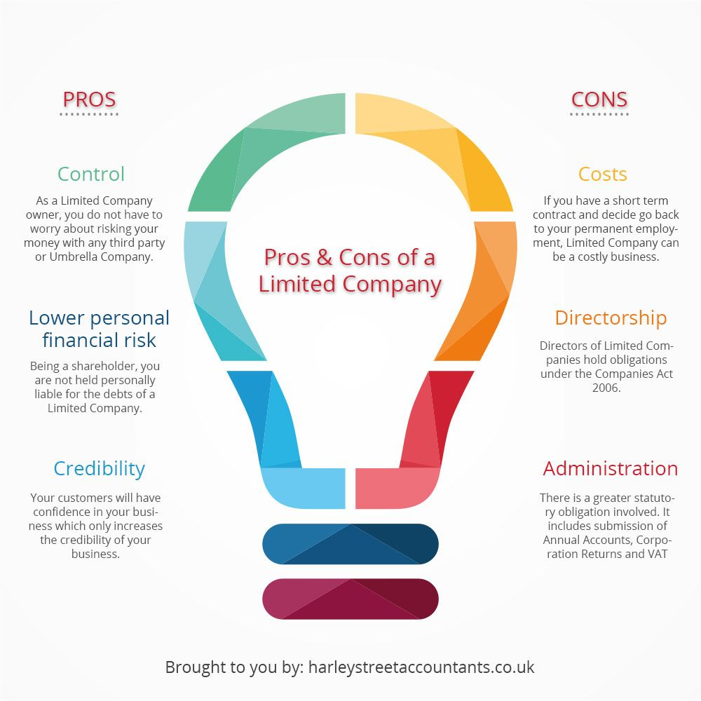 Pros & Cons of a Limited Company http//www