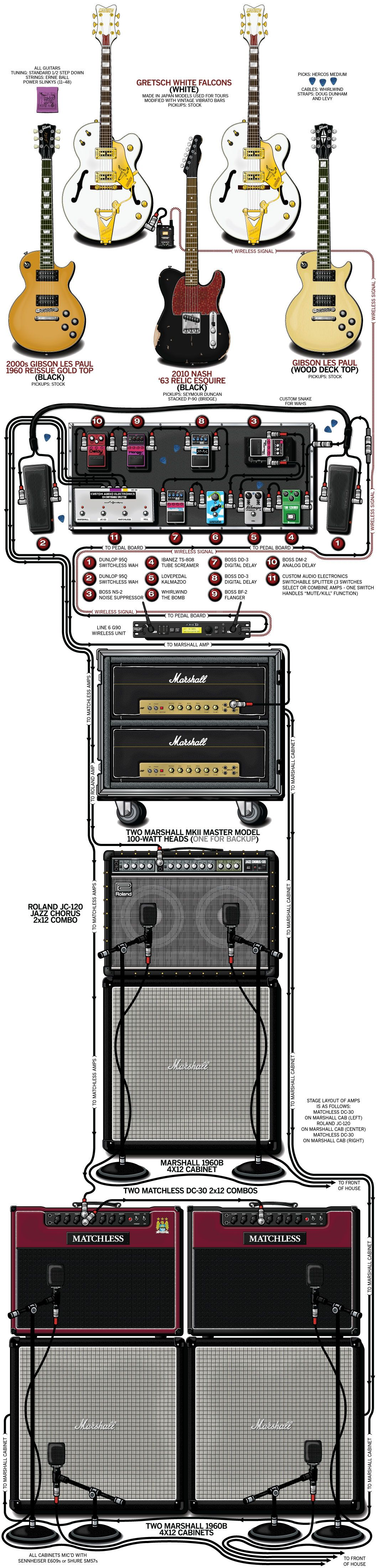 Billy Duffy's 2012 guitar rig :: #Gretsch White Falcon #Gibson Les Paul