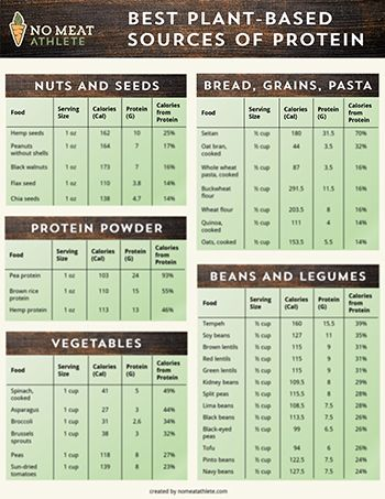 Vegan Cookbook For Athletes More Then 40 High Protein Delicious Recipes For Plant Based Diet Vegan Meal Pre In 2020 Vegan Meal Prep Meal Prep Cookbook Vegan Cookbook