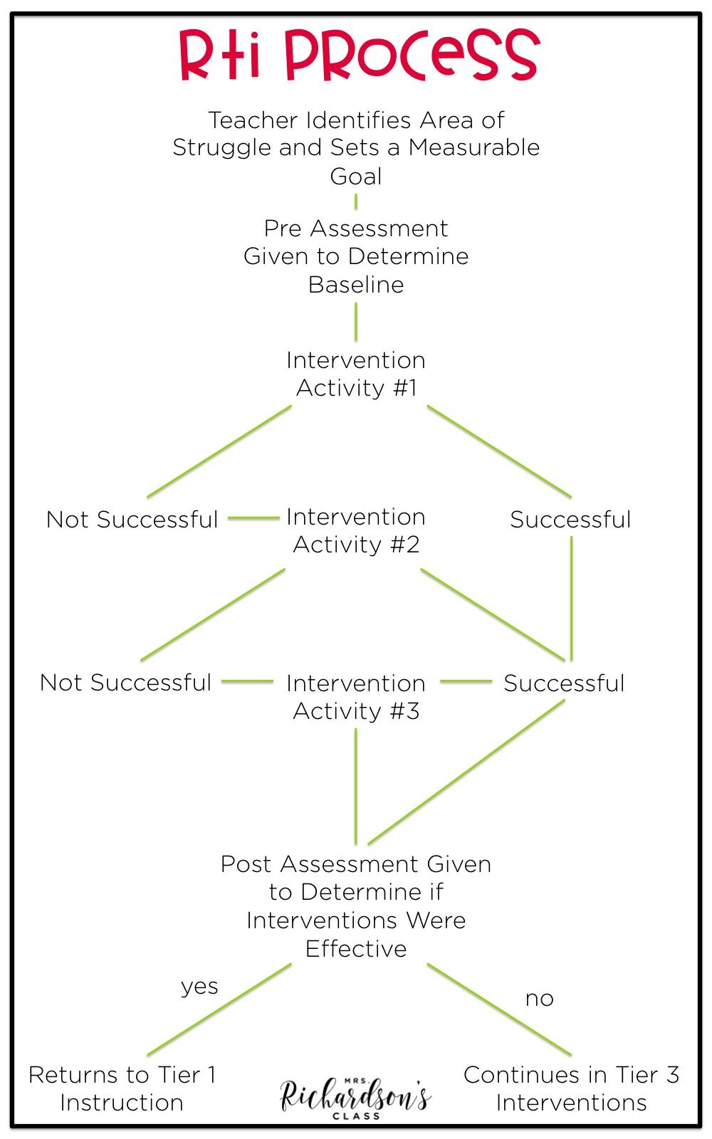 4 Tips For Managing Rti Mrs Richardson S Class Rti Interventions Elementary Rti Interventions Response To Intervention