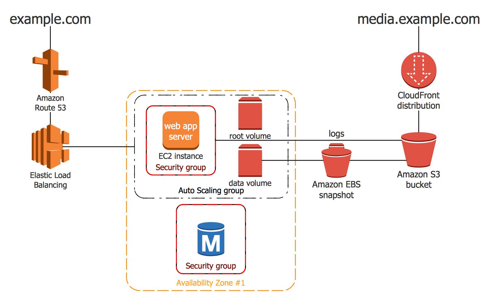 medium resolution of example 1 2 tier auto scalable web application architecture in 1 az