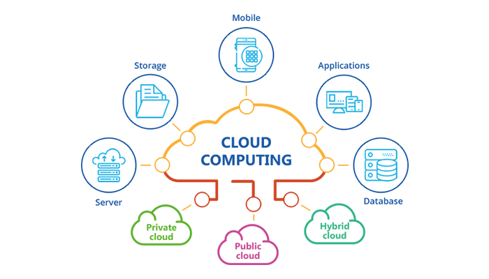 Cloud Computing What Is Cloud Computing Cloud Computing Cloud Computing Services