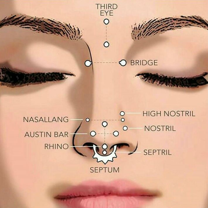 Nose Piercing Guide 101 Things You Should Know
