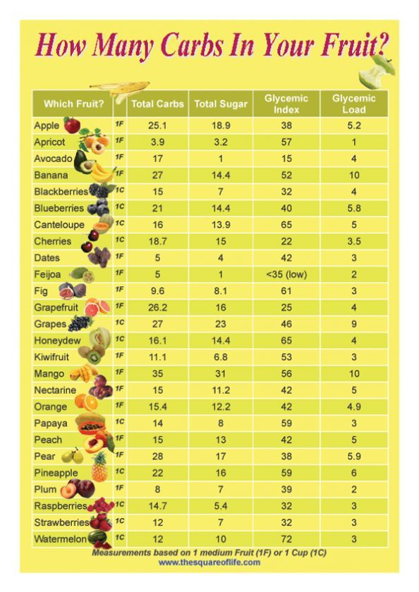 How Many Carbs In Your Fruit Chart Table Infographic Link Enjoy The Next Page S If Available Of This Post Or Y U May Like These
