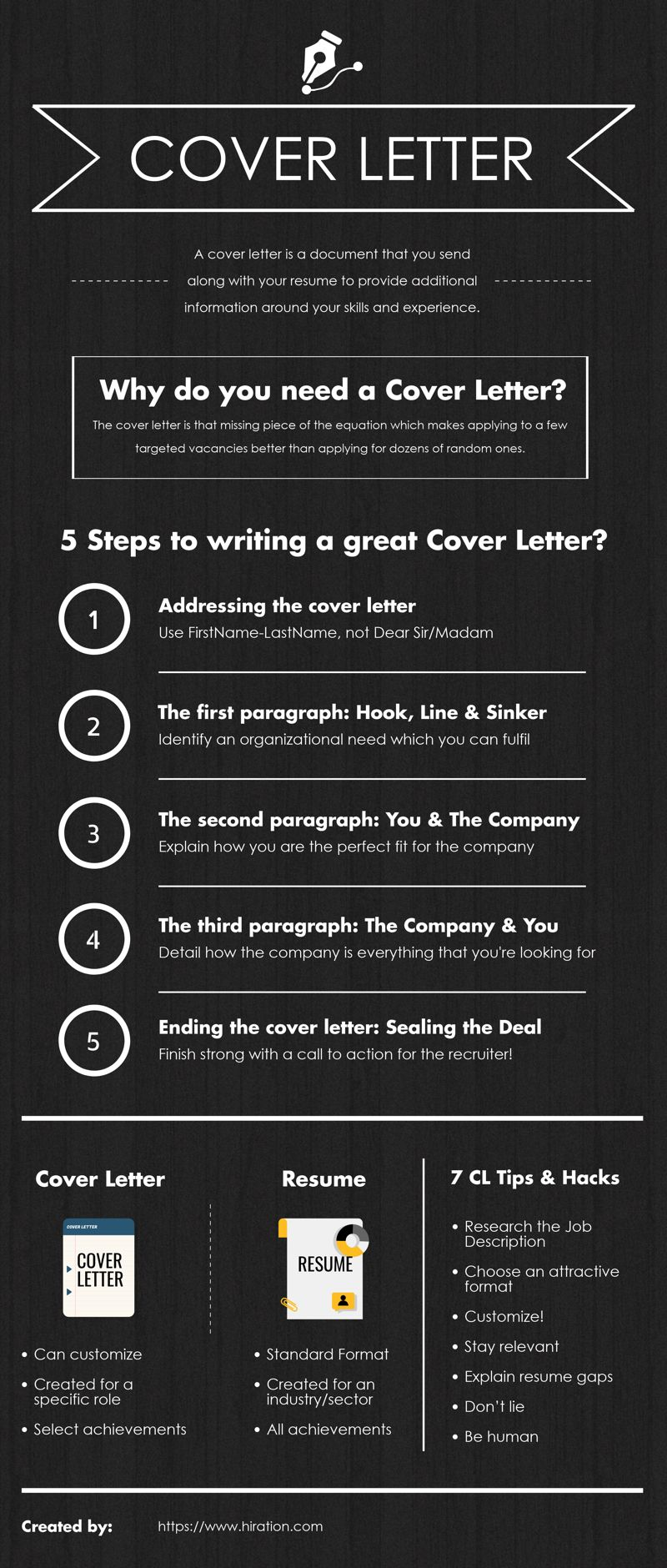 This Infographic On How To Write A Cover Letter Is The Abridged Guide Writing