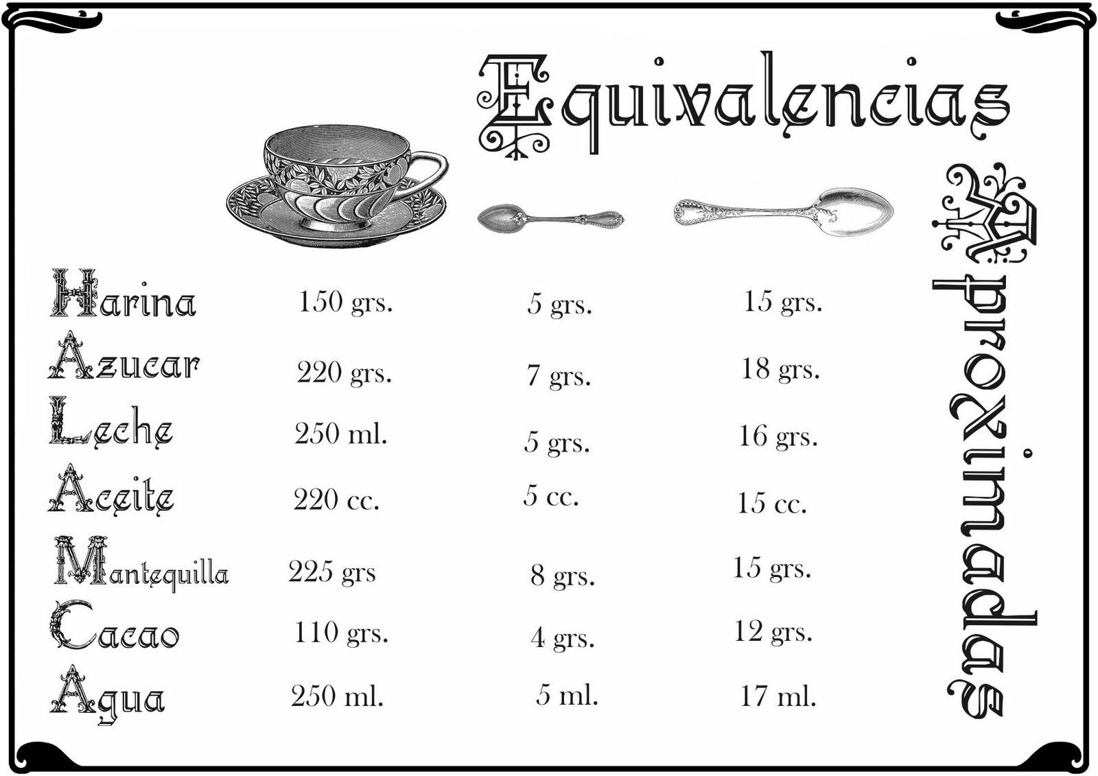 Datos de medidas para utensilios cocina buscar con for Medidas para cocinar