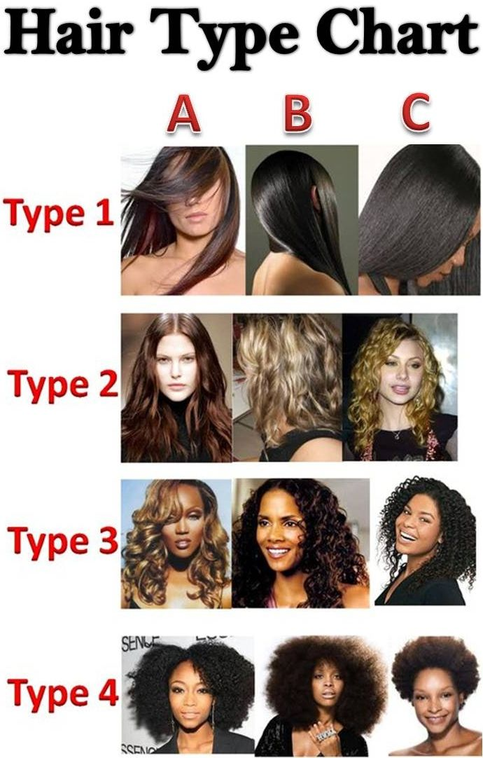 How To Determine Hair Type On Natural Hair Hair Type Chart Natural Hair Types Natural Hair Styles
