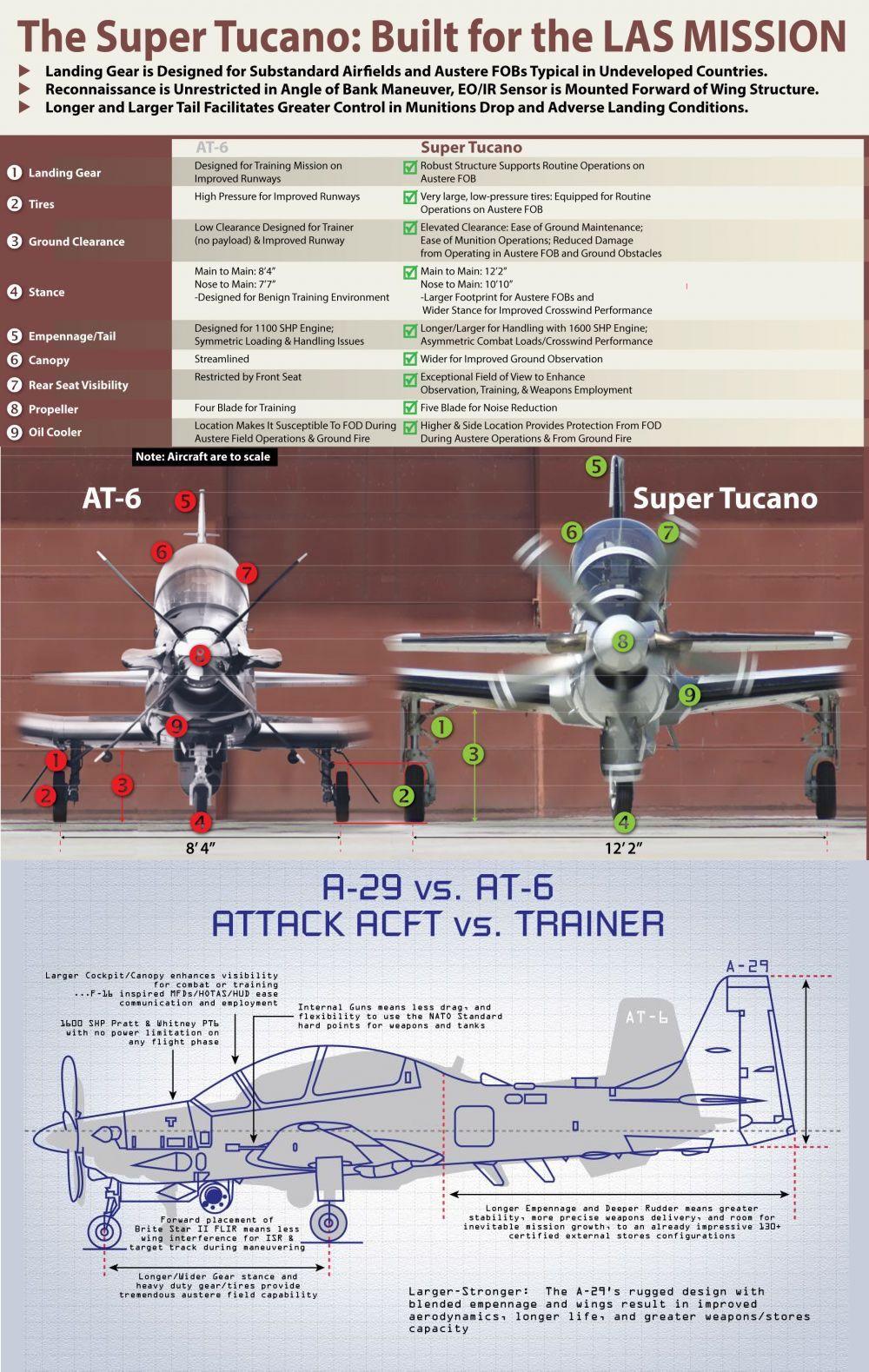 Beech At 6b Vs Embraer A 29 Super Tucano Aviones De Combate
