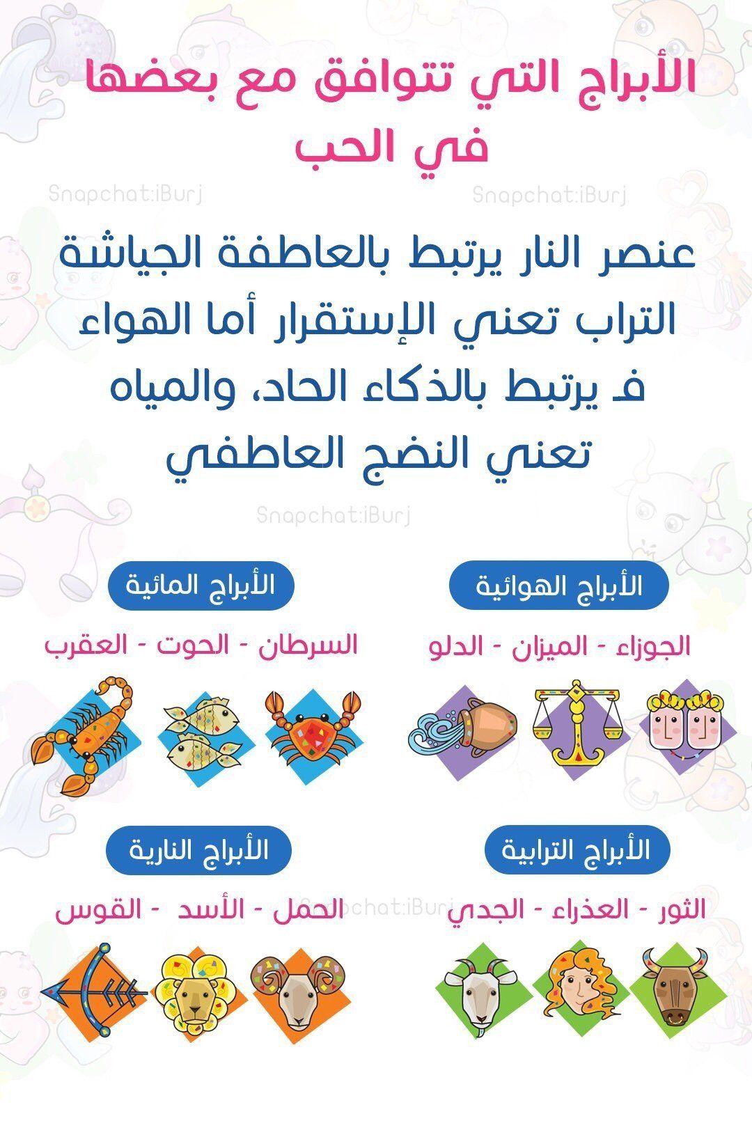 الأبراج المتوافقة مع بعض في الحب برج الجوزاء برج الحمل برج الميزان برج الثور برج ال Iphone Wallpaper Quotes Love Cool Words Beautiful Arabic Words