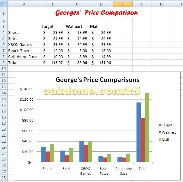Excel in the Computer lab Comparison shopping chart Projects to - sample chart
