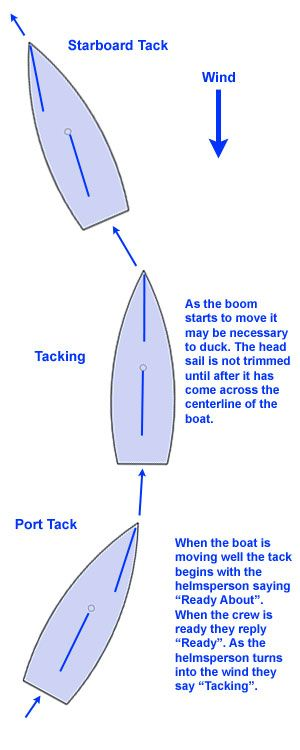 Tacking Versus Jibing And Why We Want To Be Wary Of The Accidental Jibe Sailing Lessons Sailing Sailboat