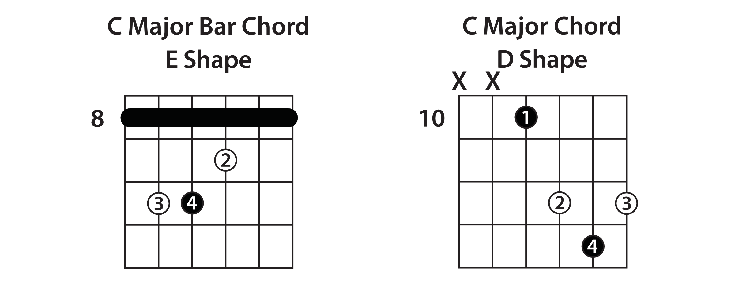 D Shape Chords Pinterest Guitars And Reading Music