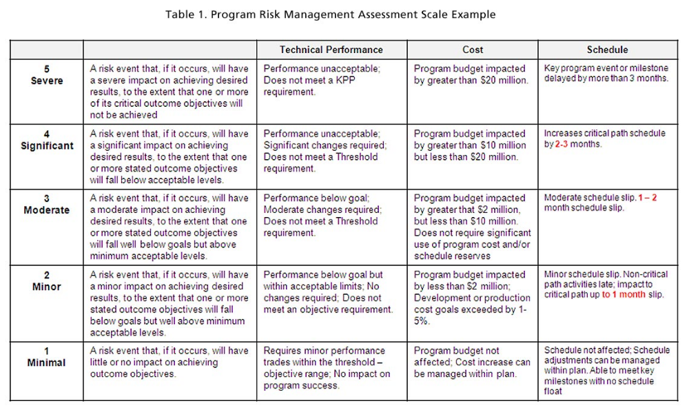 Risk Impact Assessment and Prioritization Risk analysis