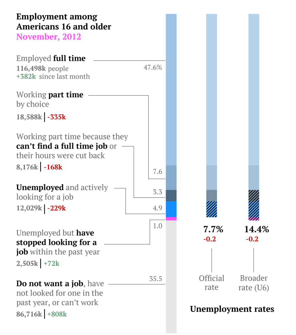 The Complete Us Jobs Report In Two Simple Charts  Unemployment Rate