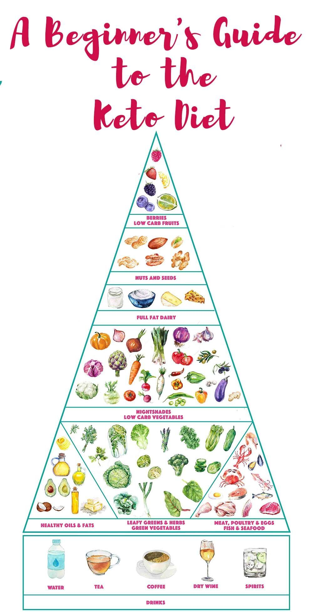 #Beginners #Diet #Guide #ketogenic #Ultimate #we