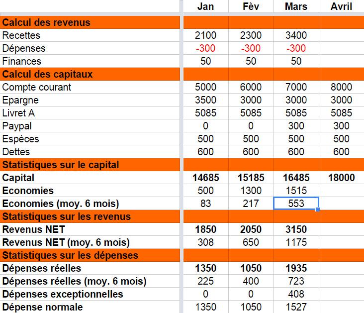 Exemple De Tableau Excel Pour Faire Ses Comptes Unique Gerer Ses Ptes Avec Excel Ou Google Drive En 2020 Faire Ses Comptes Mon Compte Tableur