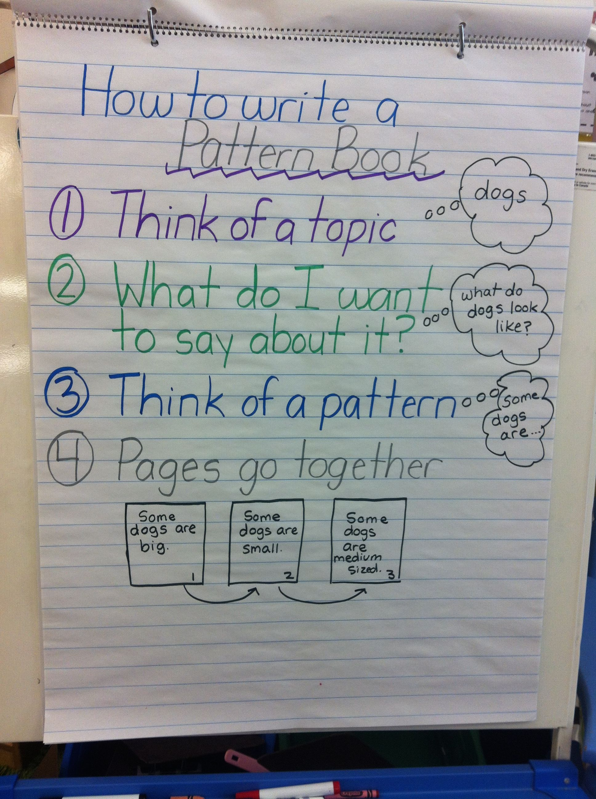 Anchor Chart For Writing Pattern Books Writing Anchor Charts