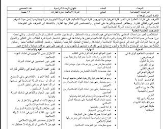 تحضير دراسات اجتماعية للصف السابع الفصل الأول وفق النظام الجديد Blog Posts Blog Books