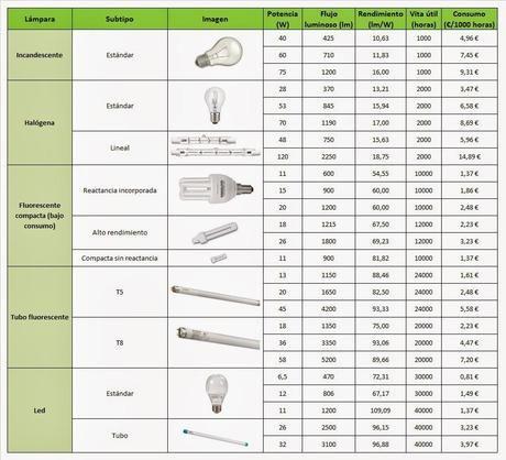 Comparativa Y Consumo De Tipos De Bombillas Y Lamparas Para Interior Paperblog Bombillas Lamparas Los Tipitos