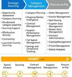 Gep Procurement Outsourcing Procurement Bpo Companies