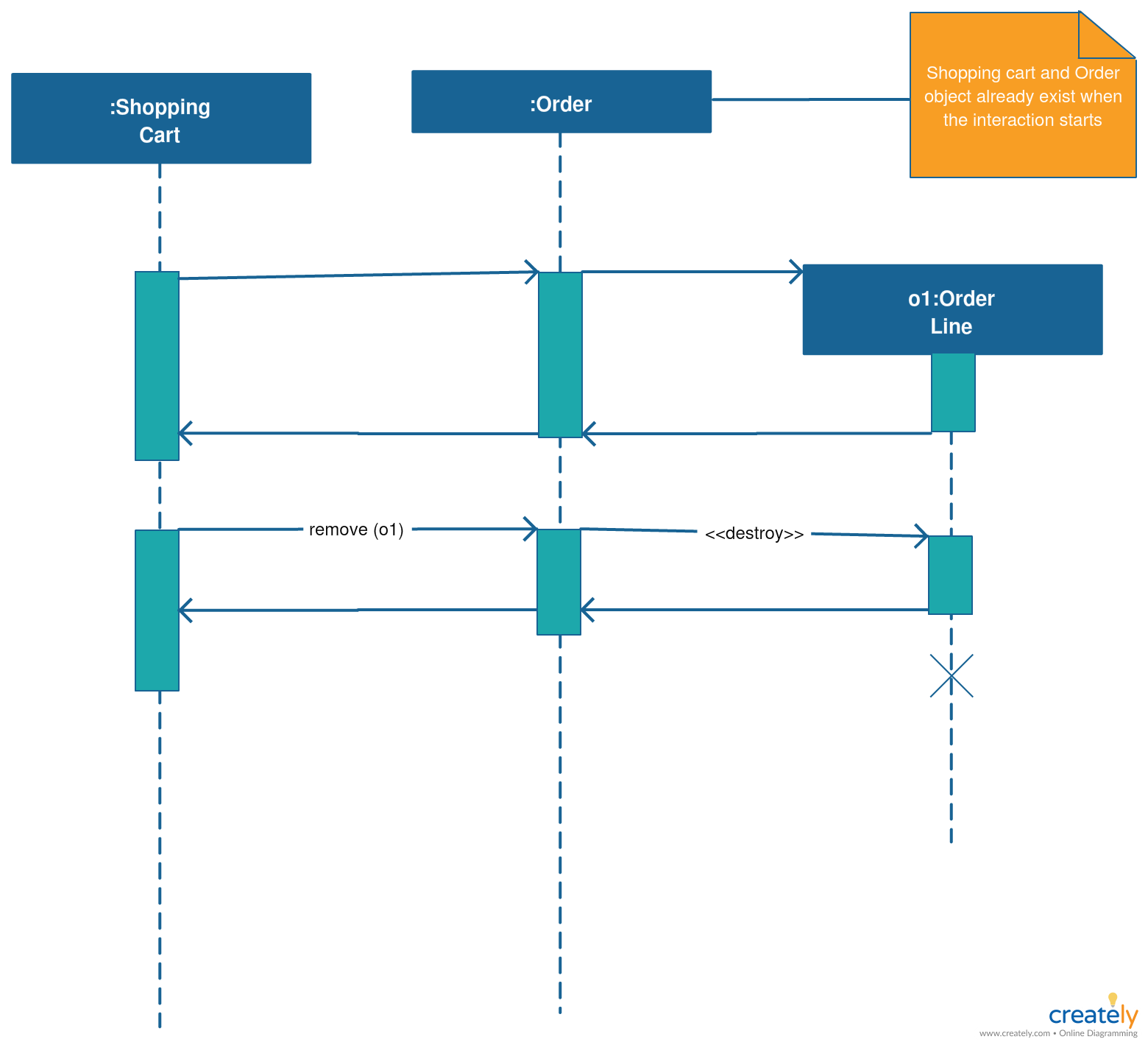 Sequence Diagram With Destroy Object Sequence Diagram Diagram Tutorial