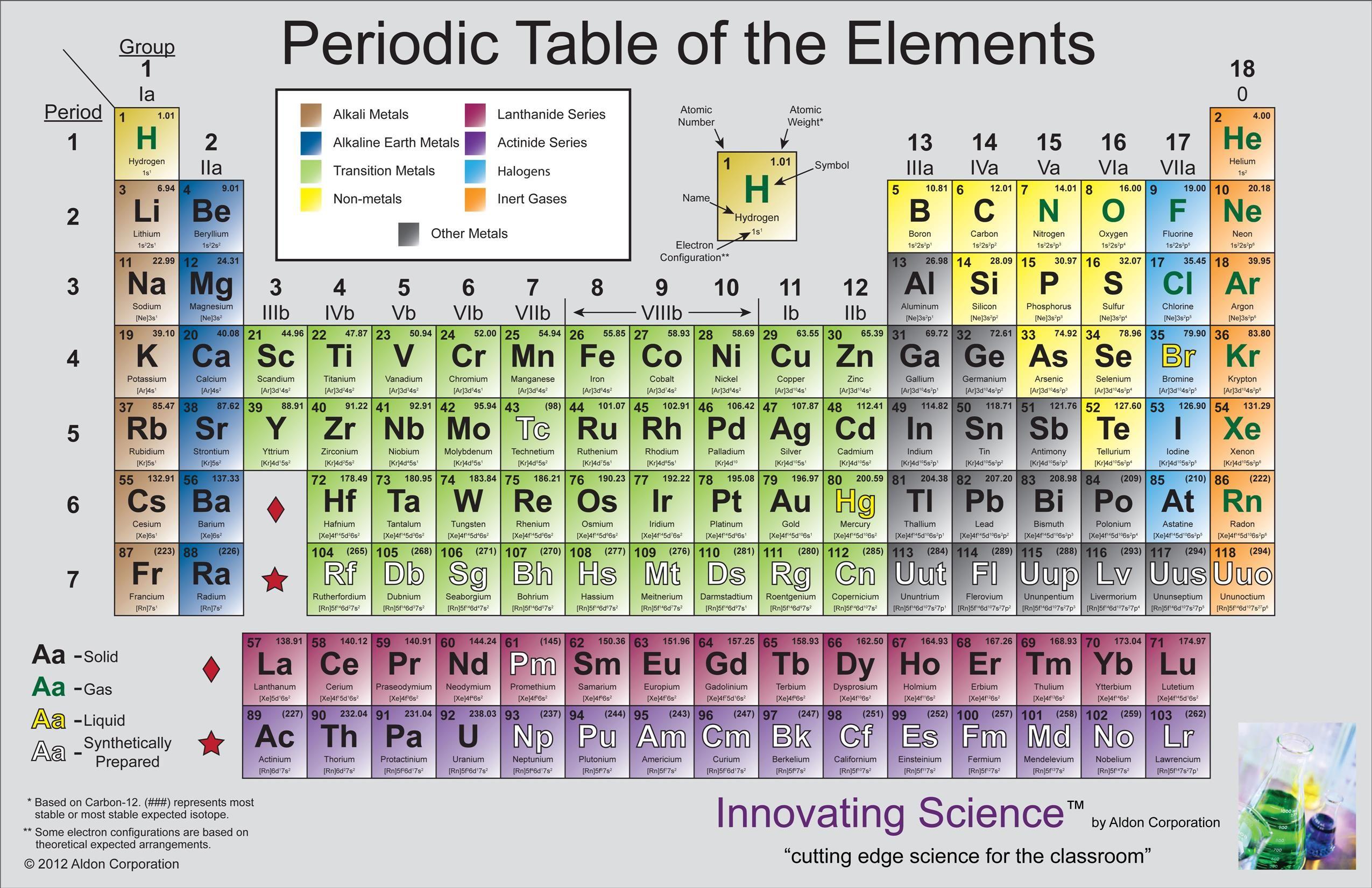 Periodic Table Small File