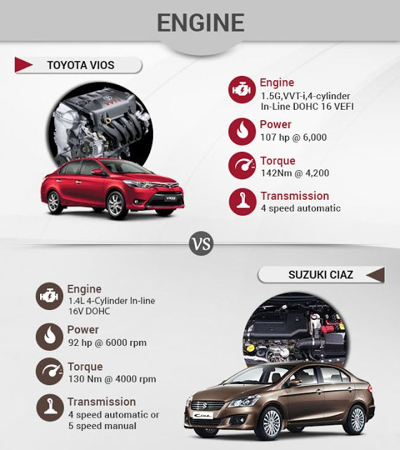 Suzuki Ciaz vs Toyota Vios - Battle to be the Best