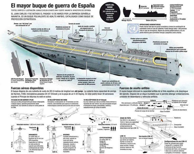 BPE L-61 Juan Carlos I   Aircraft carrier, Spanish armada ...Spanish Aircraft Carrier Juan Carlos