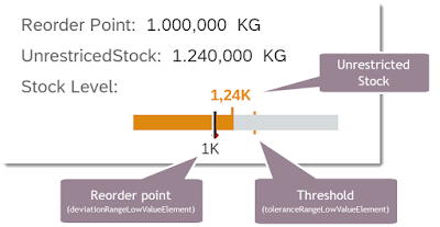 Fiori Elements – Bullet Micro Chart in List Report   SAP ABAP News