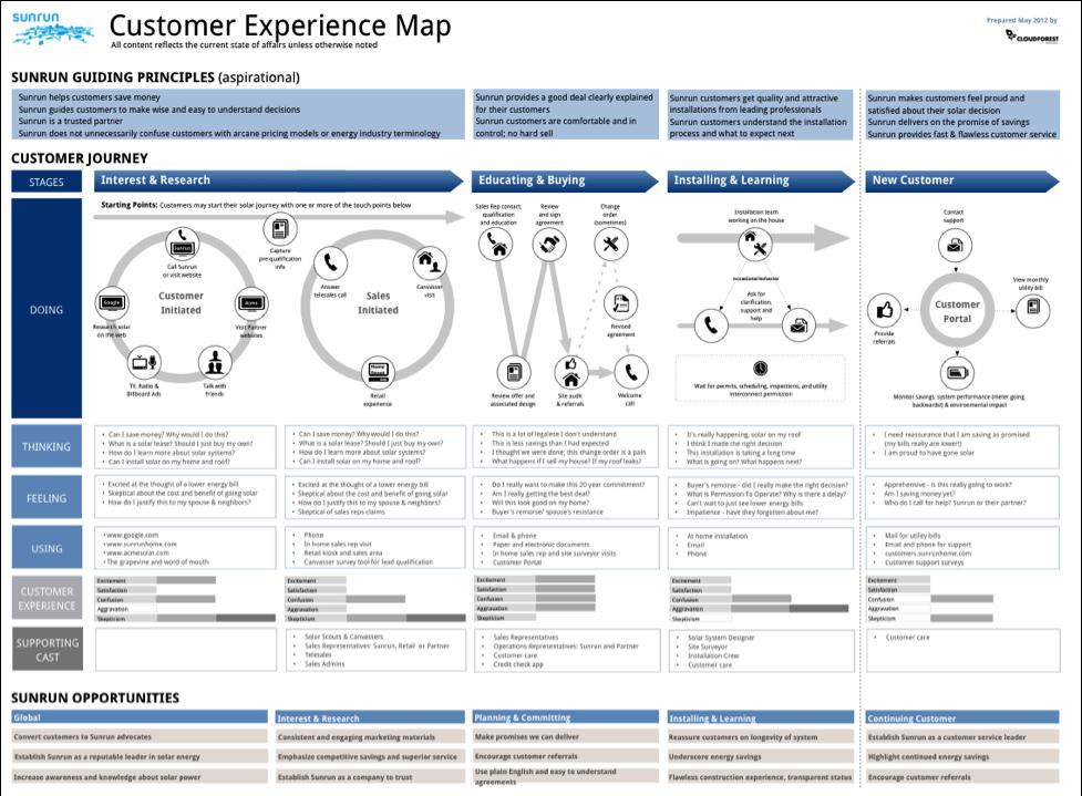 Customer Journey Map - Google Search | UX | Customer journey ... on