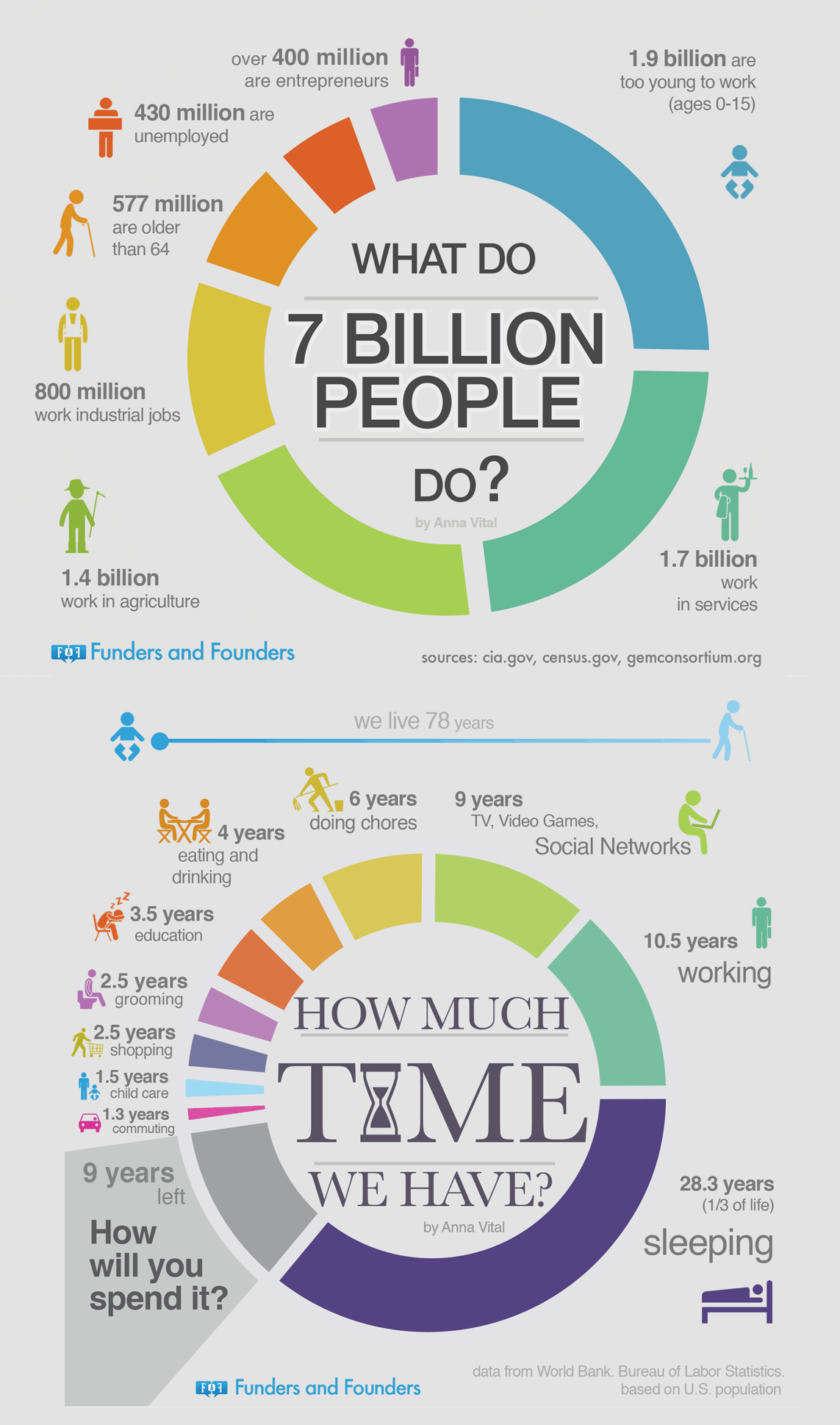 What Do 7 Billion People Do? And How Much Time We Have? #infographic