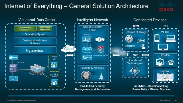 iot Architecture by cisco - Google Search Connected World