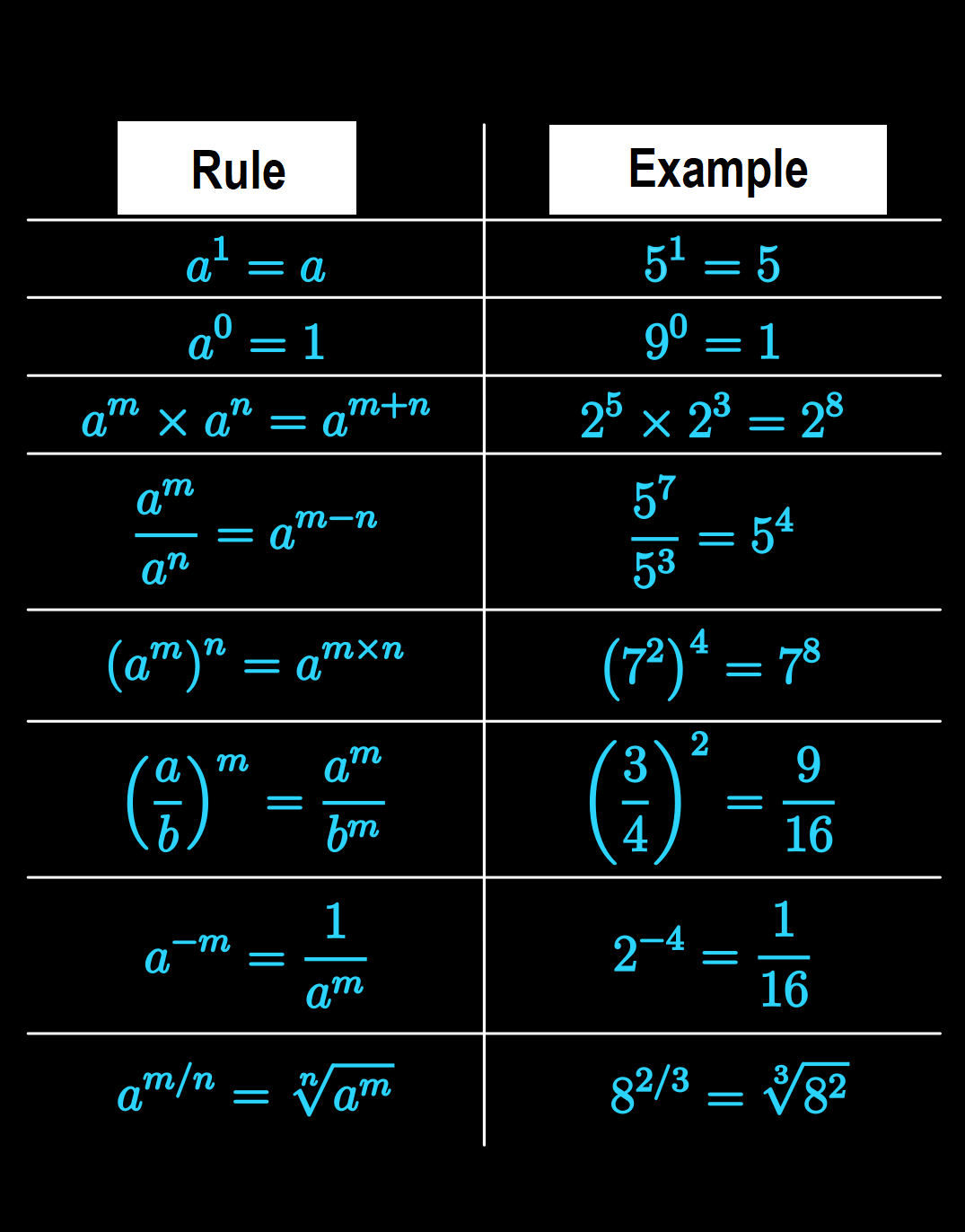 Important And Fundamental Mathematics Rules With Examples