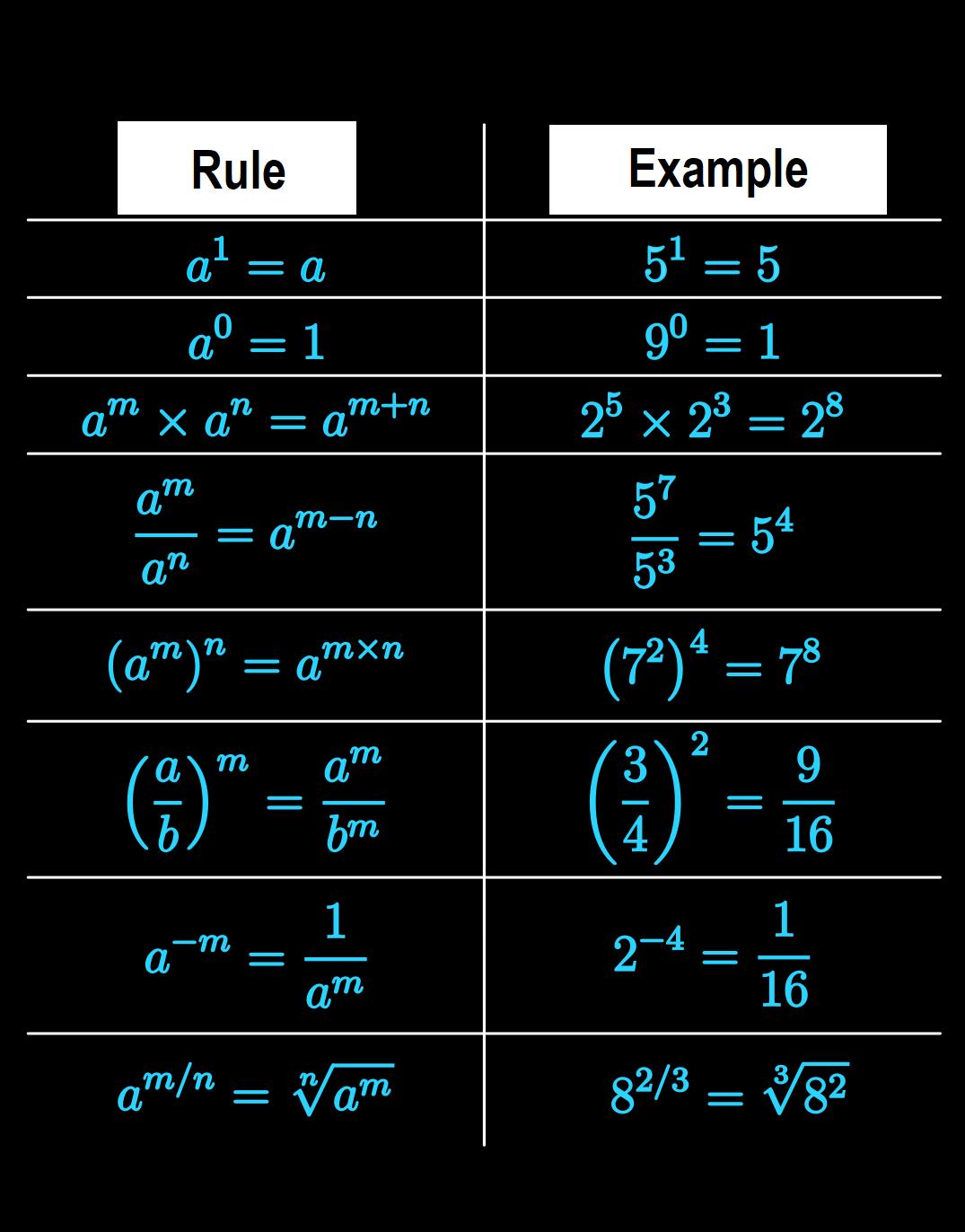 Important And Fundamental Mathematics Rules With Examples Learning Mathematics Mathematics Worksheets Studying Math