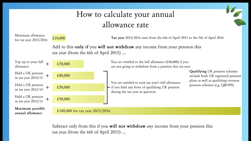Uk Pensions How To Calculate Your Annual Allowance  Part