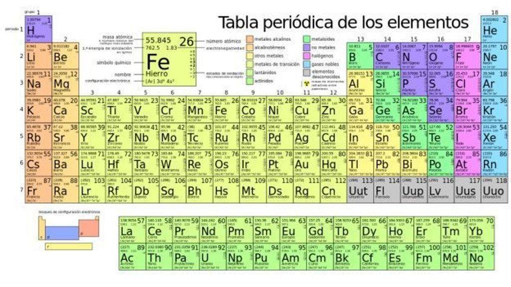 Descripción De La Tabla Periódica Actual Tabla Periodica