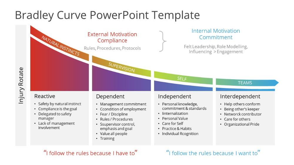 Bradley Curve Powerpoint Template Slidemodel Powerpoint Templates Powerpoint Powerpoint Slide Designs