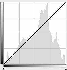 Näin tarkastelet valokuvan histogrammia ja saat tietää, onko kuva valotettu oikein vai onko se ali- tai ylivalottunut. http://www.haaraamo.fi