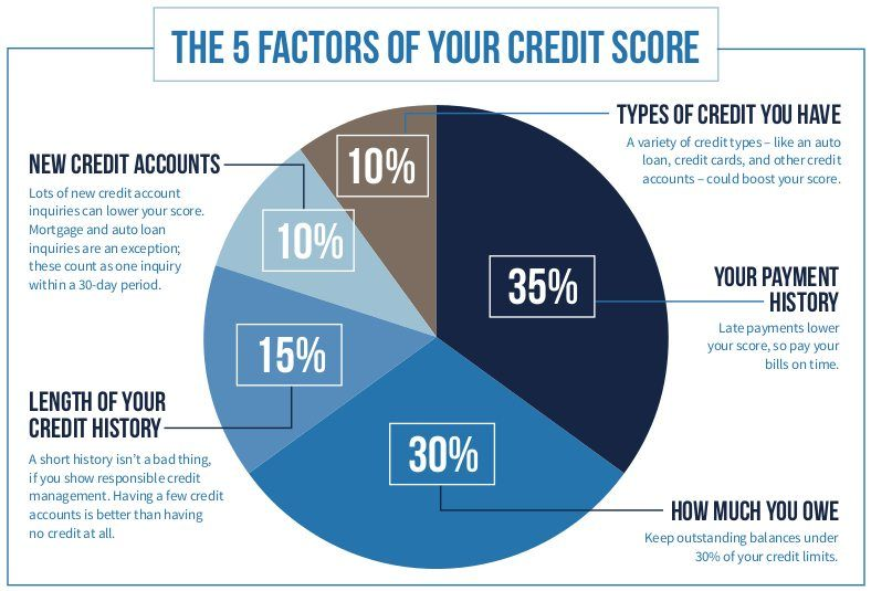 What Makes Your Credit Score Go Up And Down Credit Score Fix