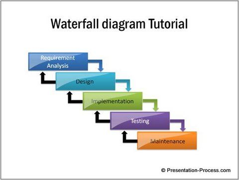 Simple Waterfall Diagram In Powerpoint  Easy To Create Diagrams