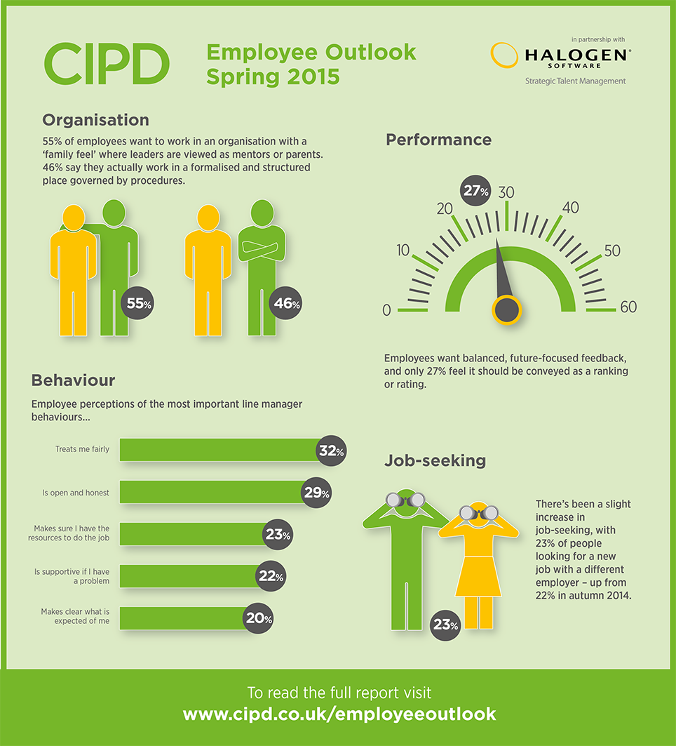 Employee Outlook Infographic Spring  HttpWwwCipdCoUkHr