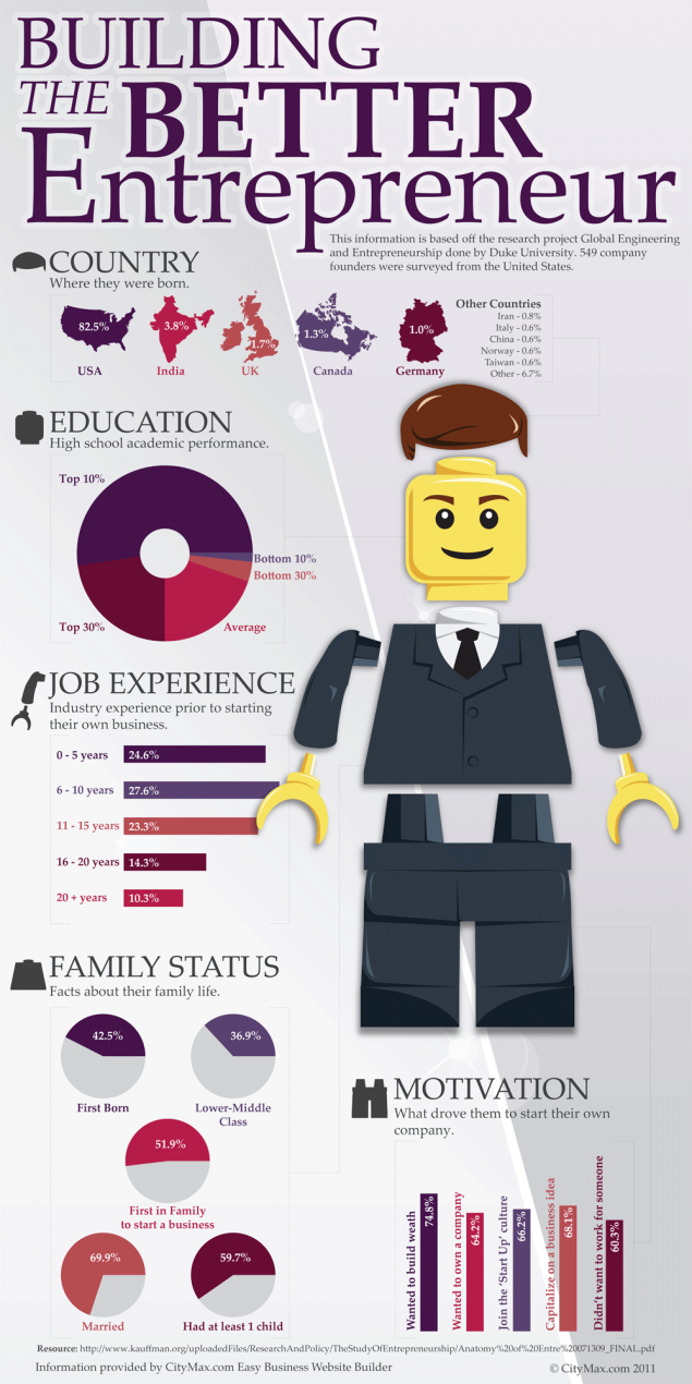 entrepreneur infographics 5 great examples to see now openview