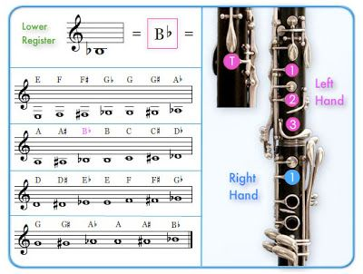 SkyLeap Music A Better Clarinet Fingering Chart woodwinds - clarinet fingering chart