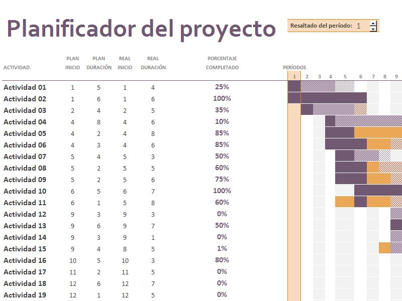 Plan de proyectos de Gantt - Plantillas - Office.com | Proyectos ...
