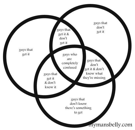 Guys That Get It Venn Diagram Haha Hehe Hoho Pinterest
