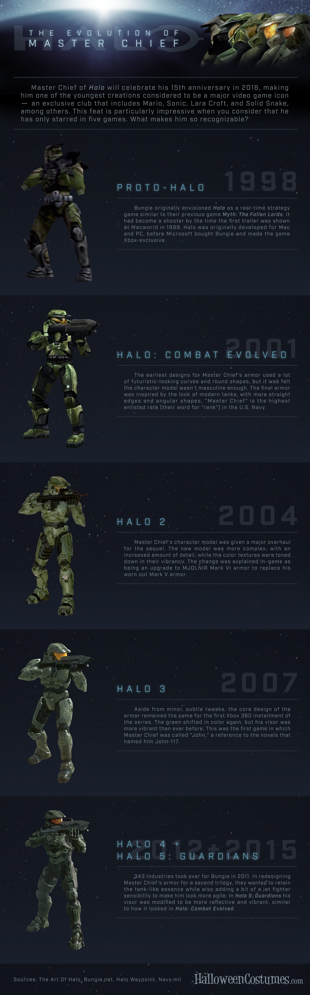The evolution of Master Chief | Halo | Halo armor, Halo game