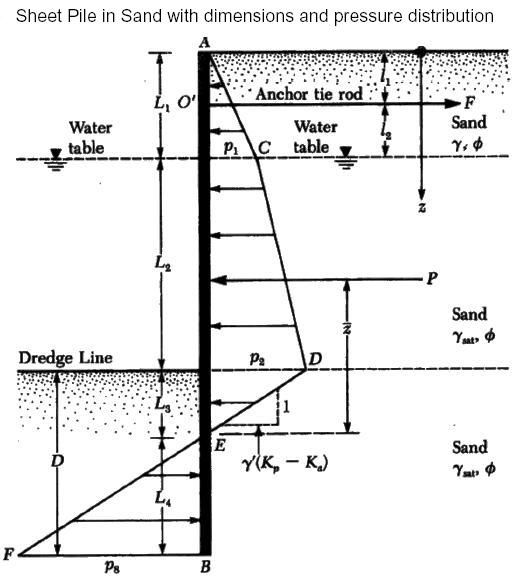 Design Procedure Of Anchored Sheet Piles In Sand In 2019