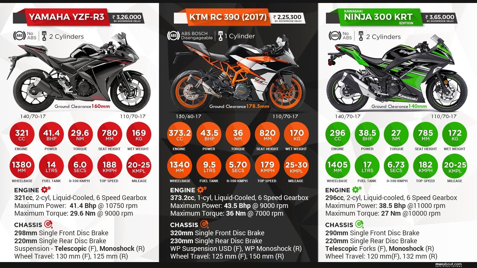 Pin By Prikshitsaini On Bikes Infographic Ktm Rc Ktm Yamaha Yzf
